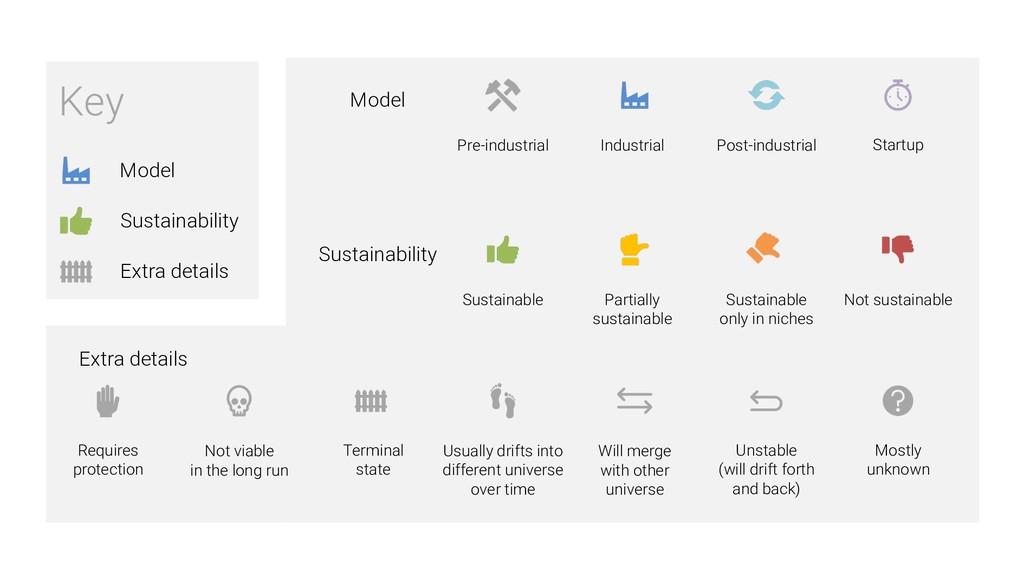 Key Model Extra details Sustainability Model Ex...