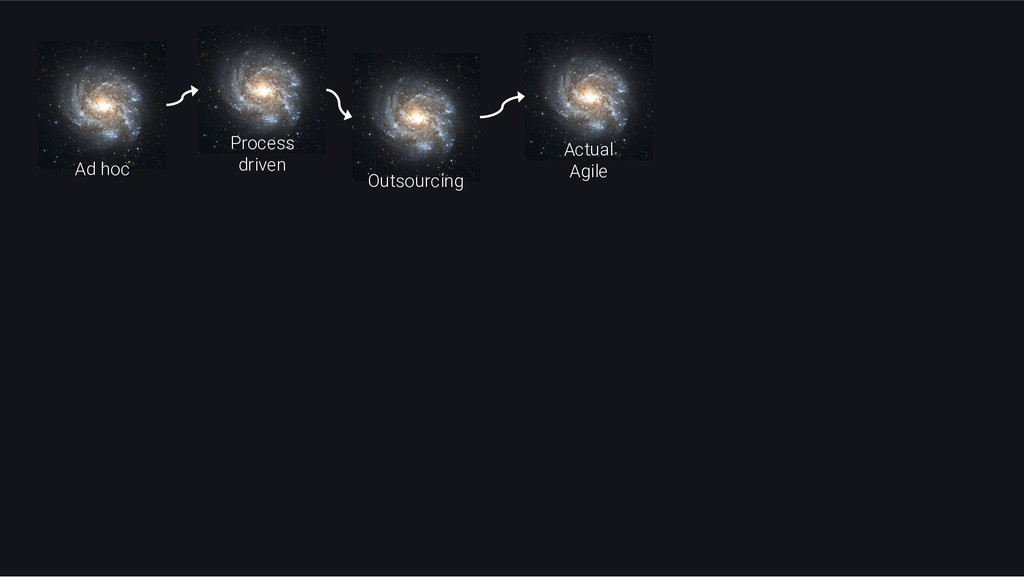 Ad hoc Outsourcing Process driven Actual Agile