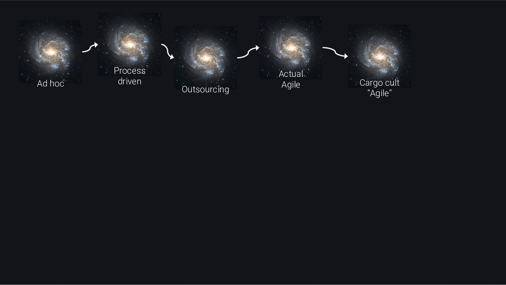 Ad hoc Outsourcing Process driven Actual Agile ...