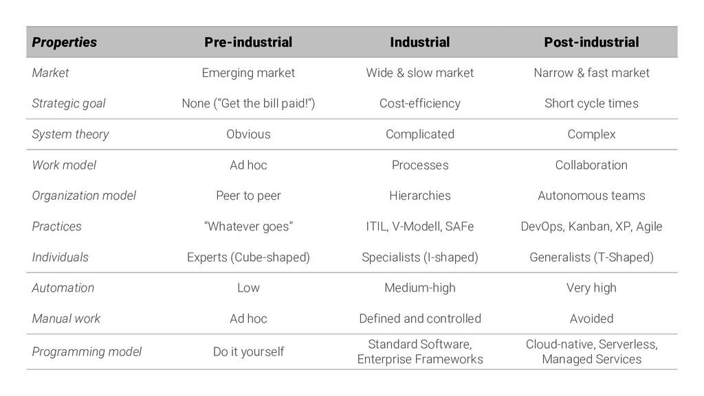 Properties Pre-industrial Industrial Post-indus...