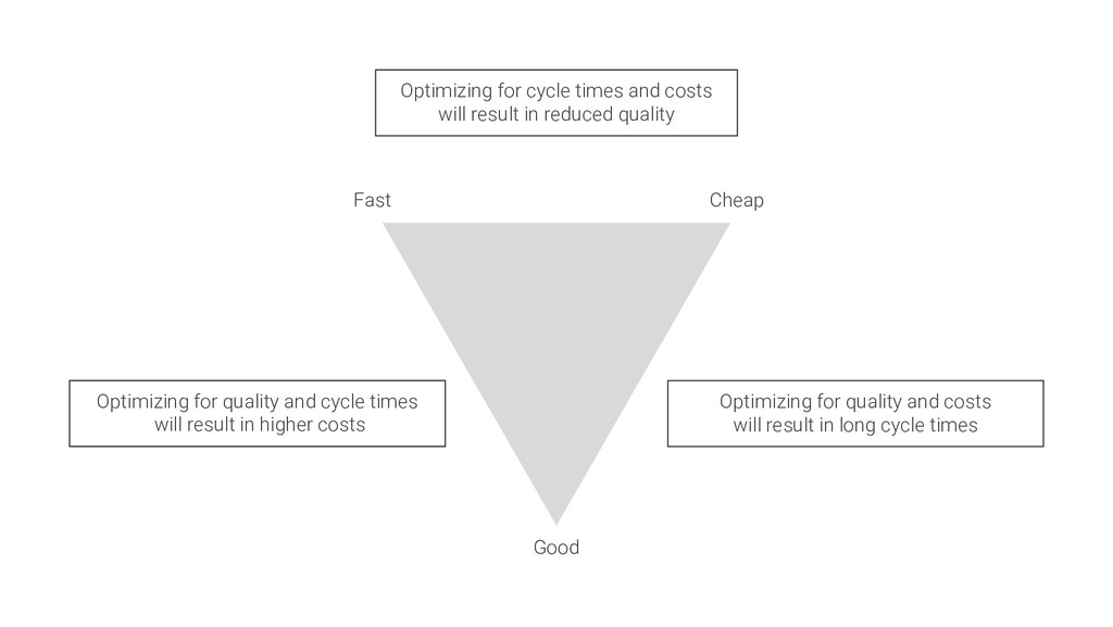 Good Fast Cheap Optimizing for quality and cycl...