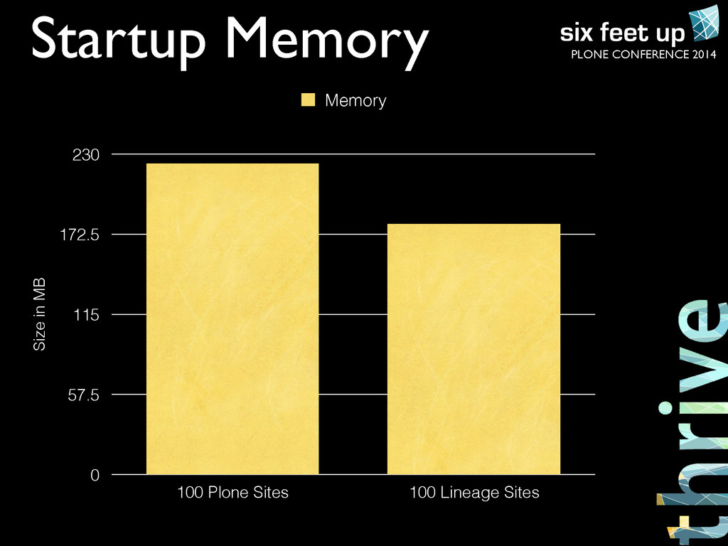 PLONE CONFERENCE 2014 Startup Memory Size in MB...