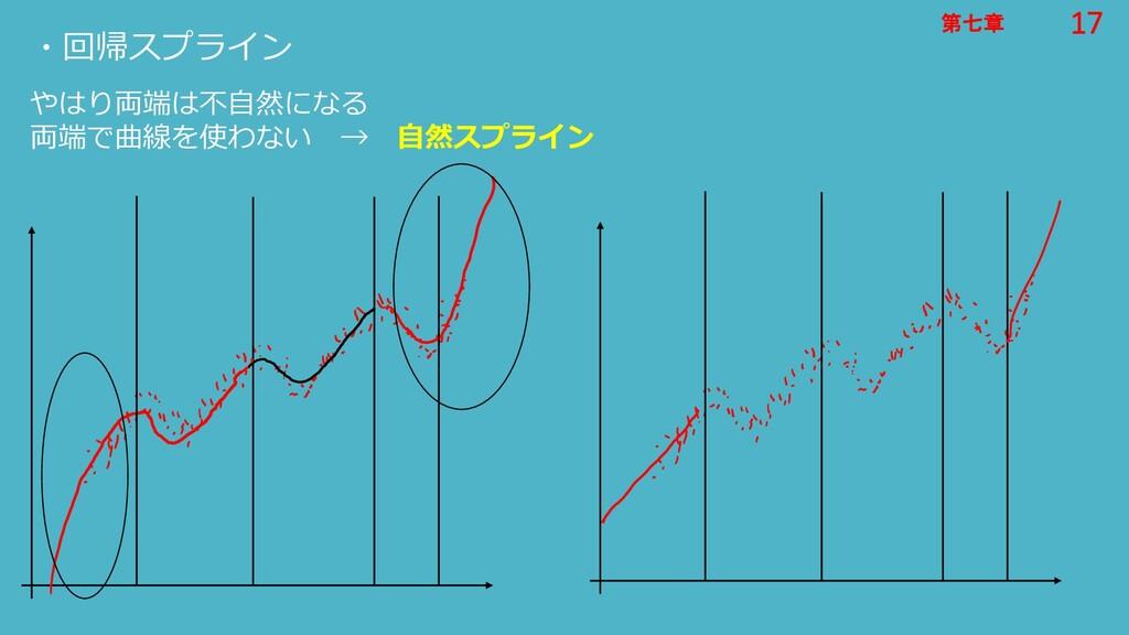17 第七章 17 第七章 ・回帰スプライン やはり両端は不自然になる 両端で曲線を使わない ...