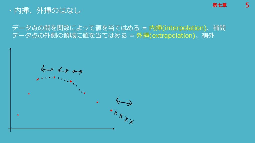 5 第七章 5 第七章 ・内挿、外挿のはなし データ点の間を関数によって値を当てはめる = 内...