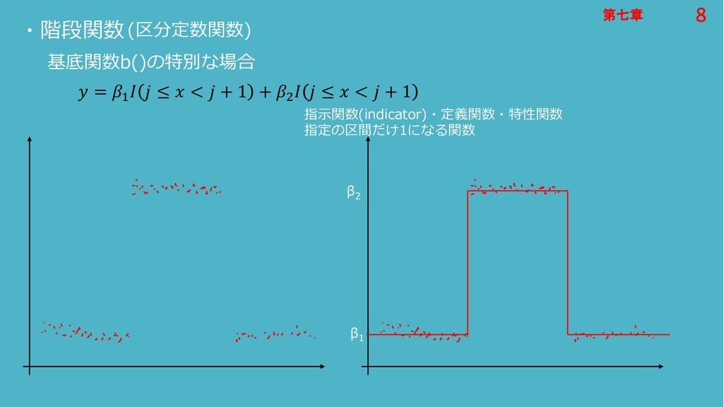 8 第七章 8 第七章 ・階段関数 基底関数b()の特別な場合  = 1   ≤  <  + ...