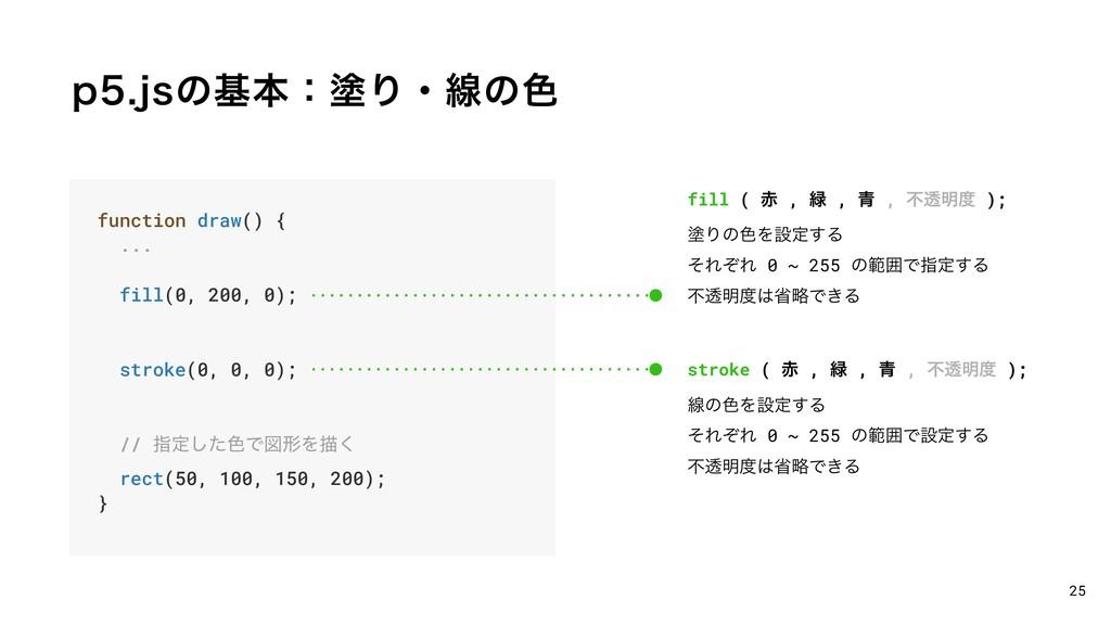 QKTͷجຊɿృΓɾઢͷ৭ 25 function draw() { ... fill(0...