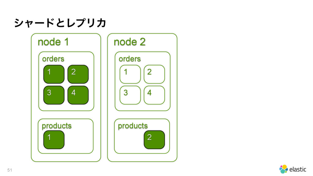 γϟʔυͱϨϓϦΧ 51 node 1 orders products 1 4 1 node ...