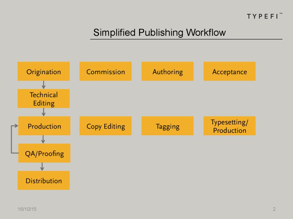 16/10/15 2 Production Origination Simplified Pu...