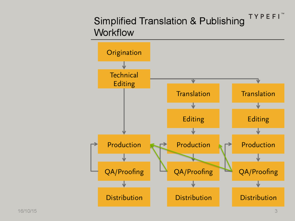 16/10/15 3 Simplified Translation & Publishing ...