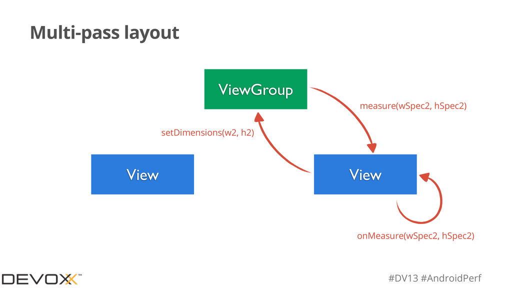 #DV13 #AndroidPerf Multi-pass layout ViewGroup ...