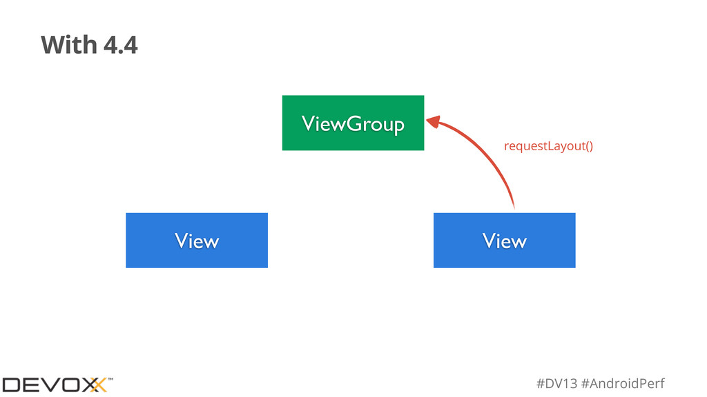 #DV13 #AndroidPerf With 4.4 ViewGroup View View...