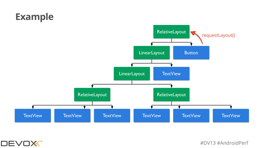 #DV13 #AndroidPerf Example RelativeLayout Linea...