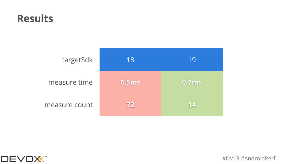 #DV13 #AndroidPerf Results targetSdk 18 19 meas...