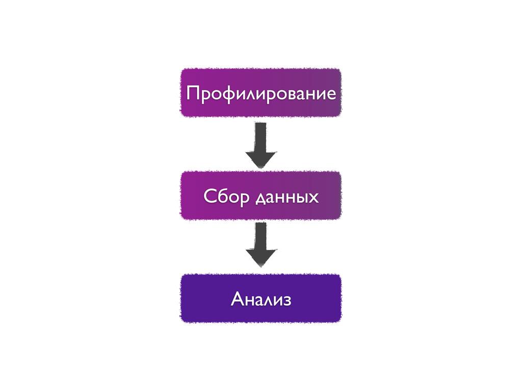 Профилирование Сбор данных Анализ