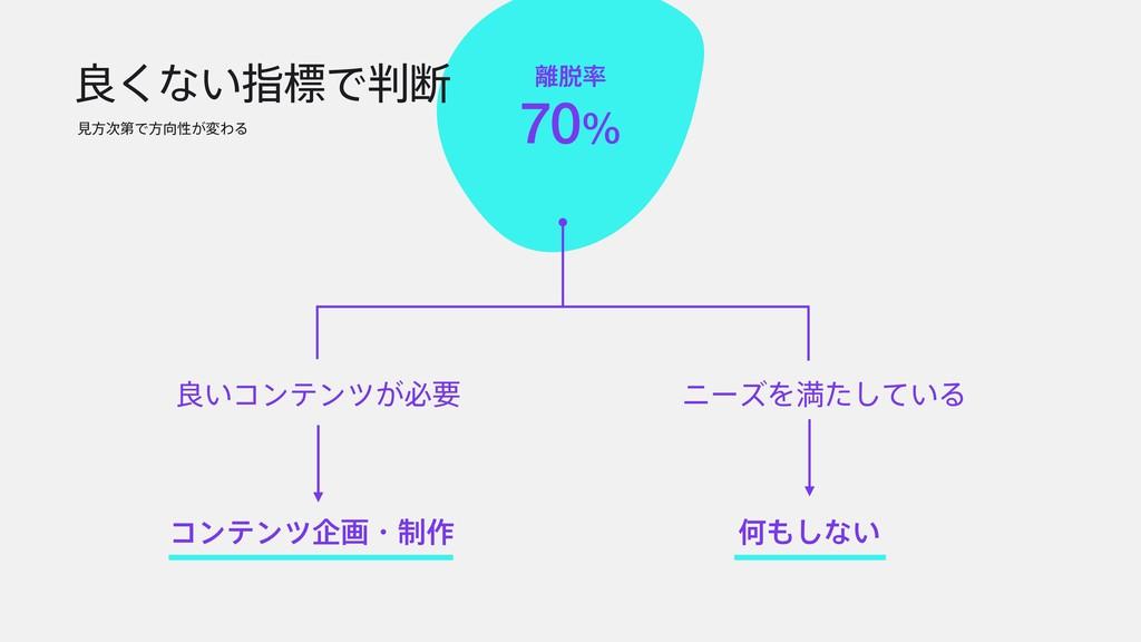  70% ྑ͘ͳ͍ࢦඪͰஅ ݟํୈͰํੑ͕มΘΔ ྑ͍ίϯςϯπ͕ඞཁ χʔζΛຬ...