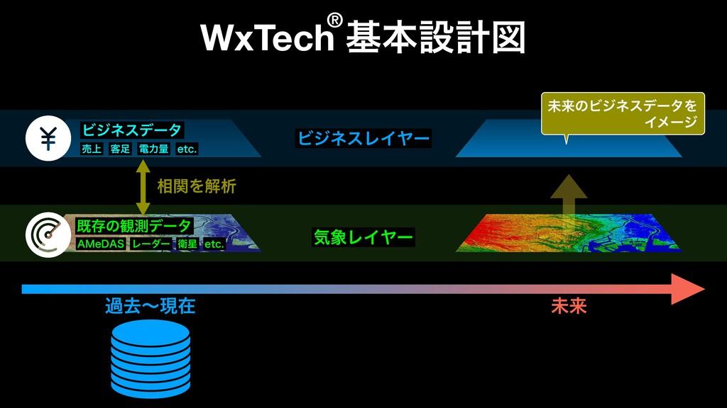 WxTech جຊઃܭਤ طଘͷ؍ଌσʔλ Ϗδωεσʔλ ٬ ిྗྔ FUD ؾϨΠϠ...