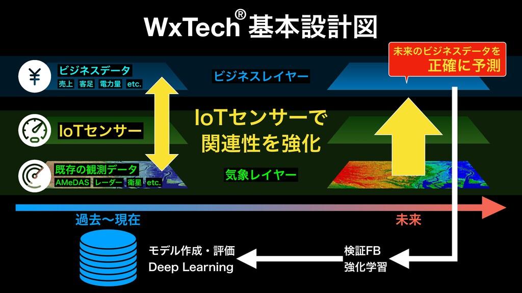 """WxTech جຊઃܭਤ طଘͷ؍ଌσʔλ Ϗδωεσʔλ ٬ ిྗྔ FUD """".F%""""..."""