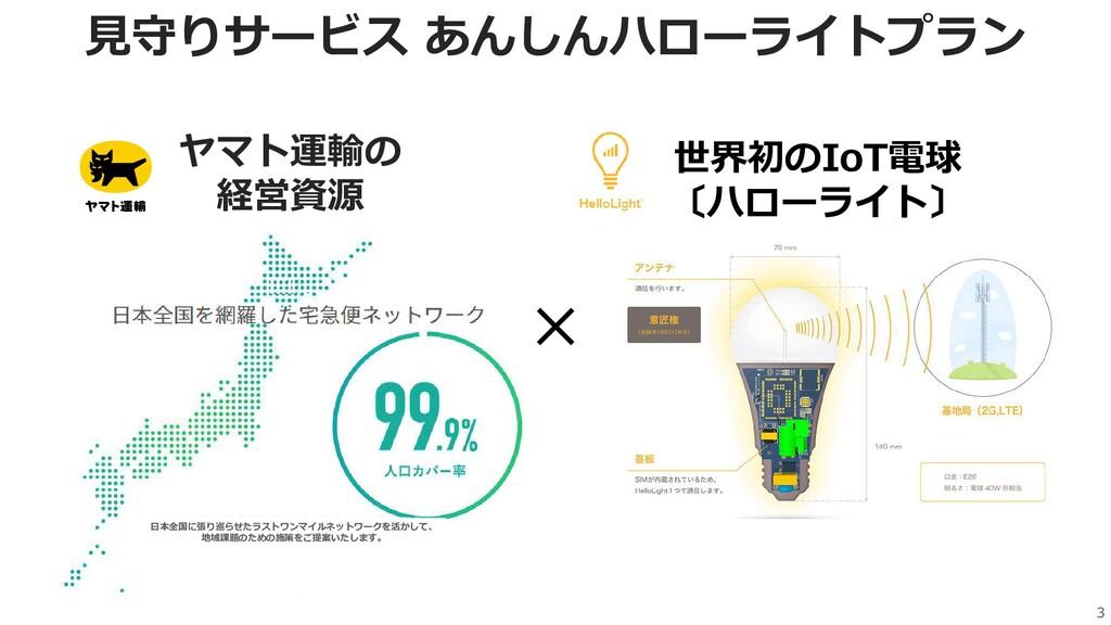 3 ヤマト運輸の 経営資源 世界初のIoT電球 〔ハローライト〕 日本全国に張り巡らせたラスト...