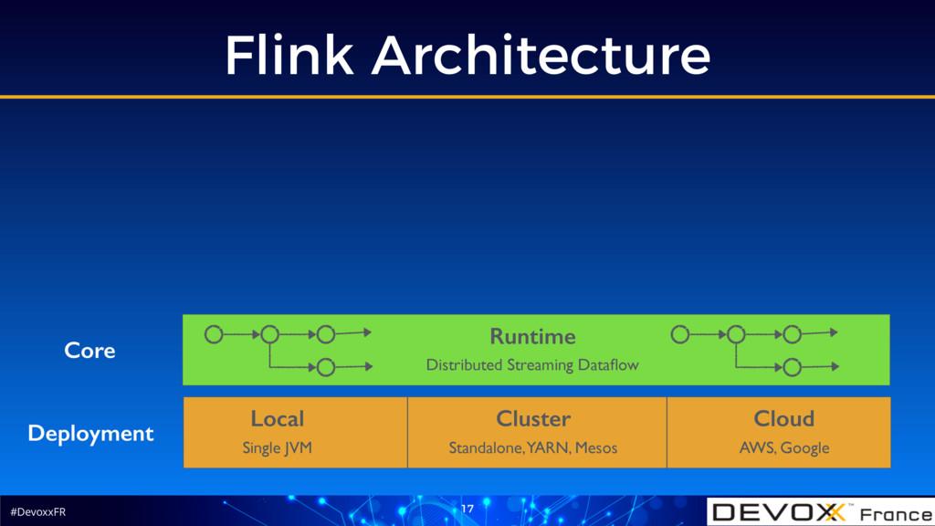 #DevoxxFR Flink Architecture 17 Deployment Loca...