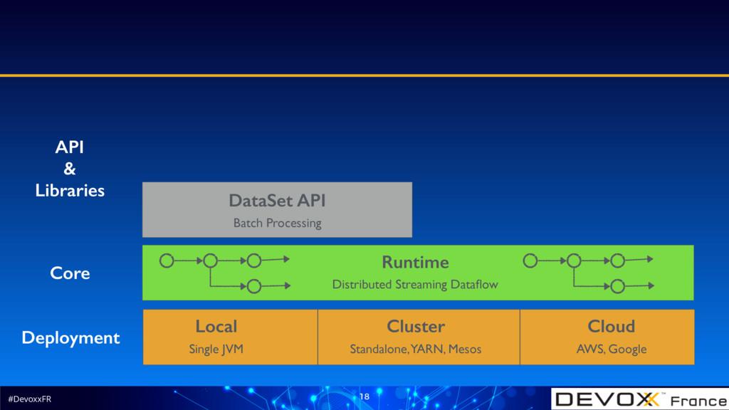 #DevoxxFR 18 Deployment Local Cluster Cloud Sin...