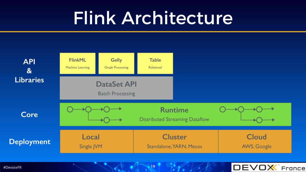 #DevoxxFR Flink Architecture 19 Deployment Loca...