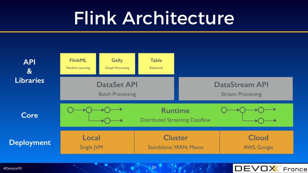 #DevoxxFR Flink Architecture 20 Deployment Loca...