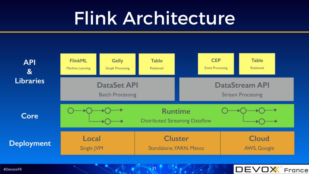#DevoxxFR Flink Architecture 21 Deployment Loca...