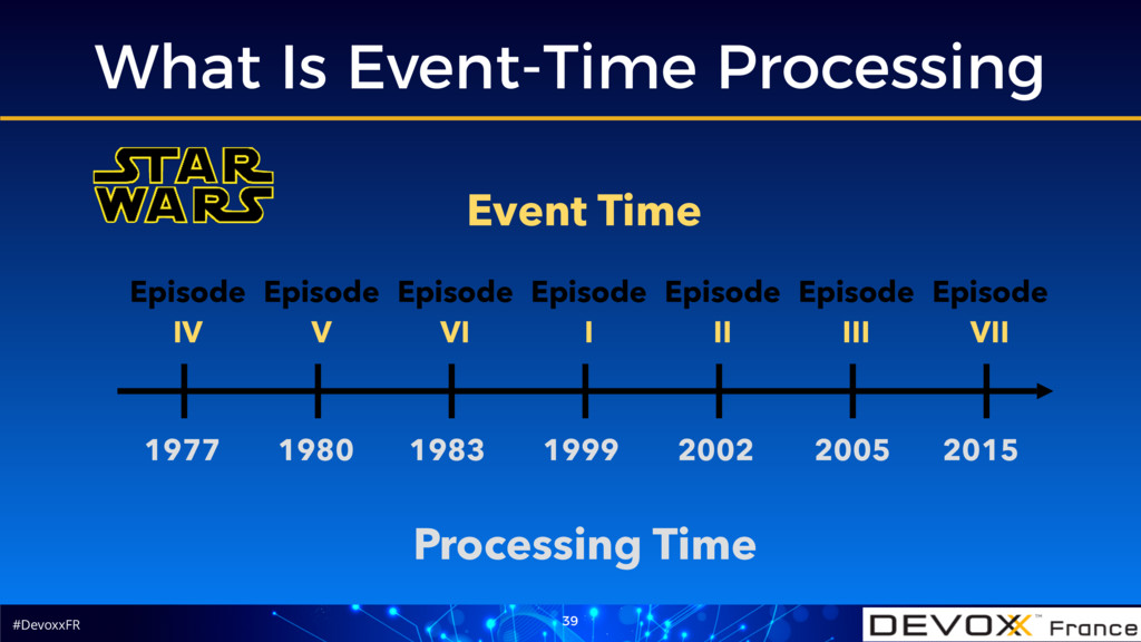 #DevoxxFR What Is Event-Time Processing 39 1977...