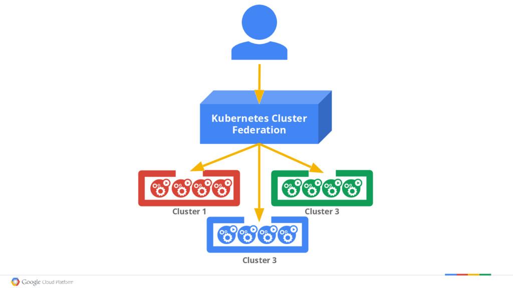 Kubernetes Cluster Federation Cluster 1 Cluster...