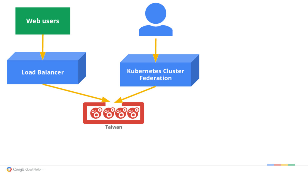 Kubernetes Cluster Federation Taiwan Load Balan...