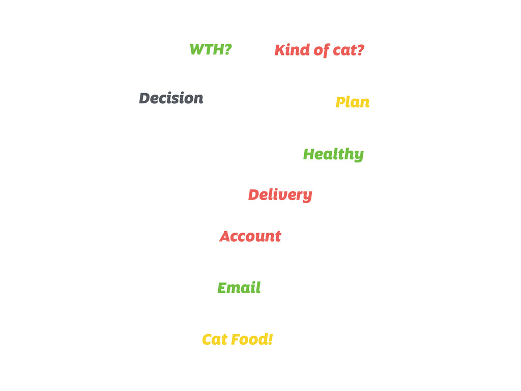 Decision WTH? Kind of cat? Plan Healthy Deliver...