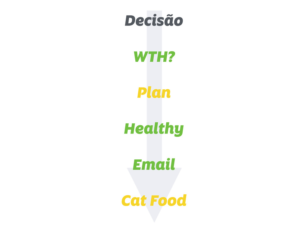 Decisão WTH? Plan Healthy Email Cat Food
