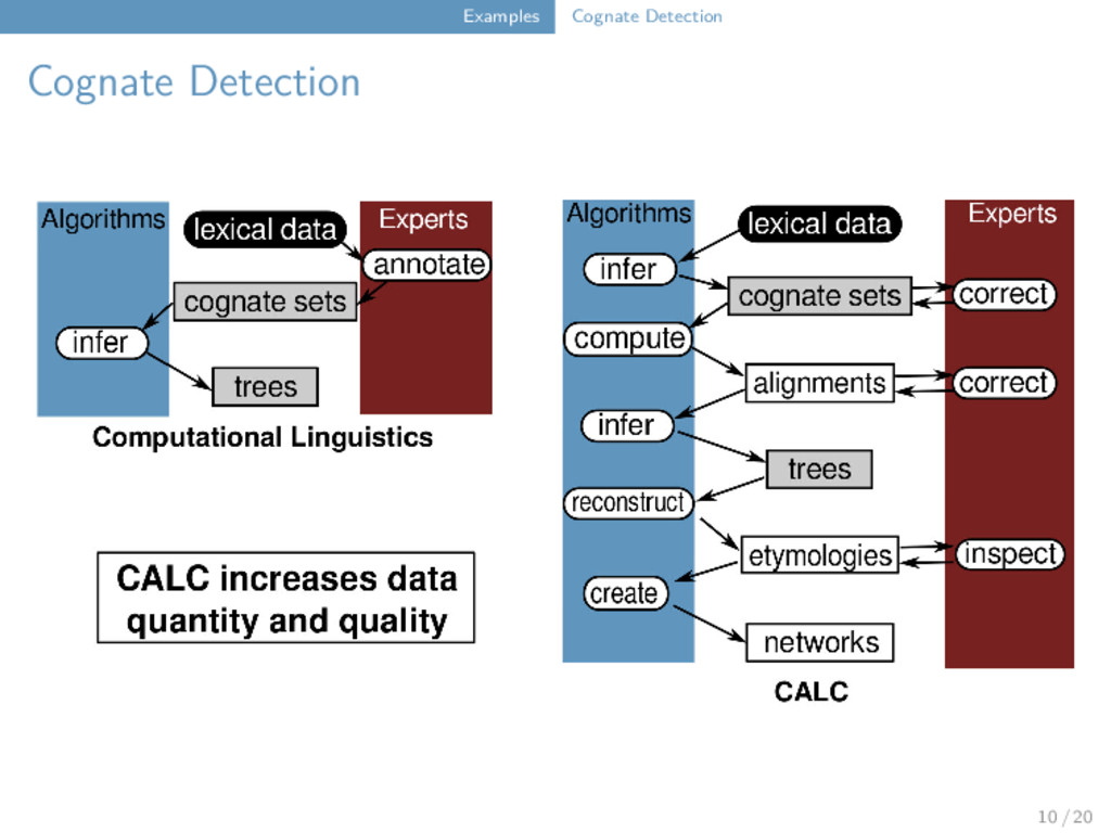 Examples Cognate Detection Cognate Detection 10...