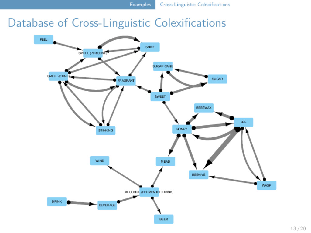 Examples Cross-Linguistic Colexifications Datab...