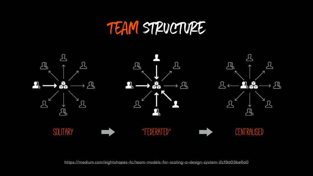 team structure https://medium.com/eightshapes-l...