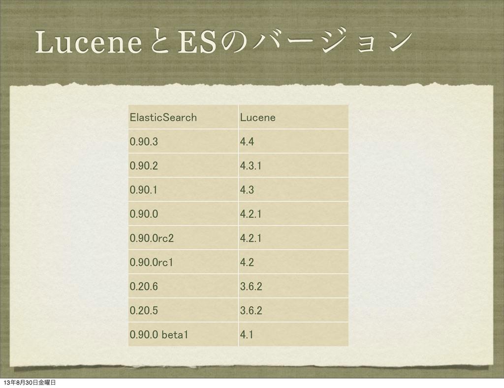 LuceneͱESͷόʔδϣϯ ElasticSearch Lucene 0.90.3 4.4...