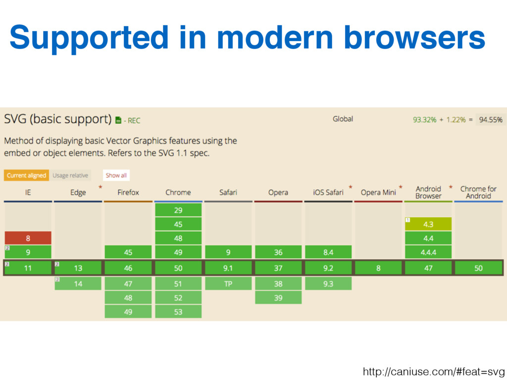 Supported in modern browsers http://caniuse.com...