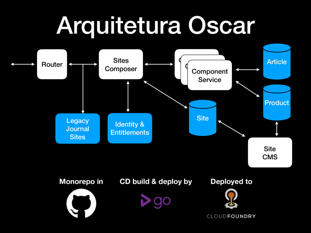 Arquitetura Oscar Router Identity & Entitlement...