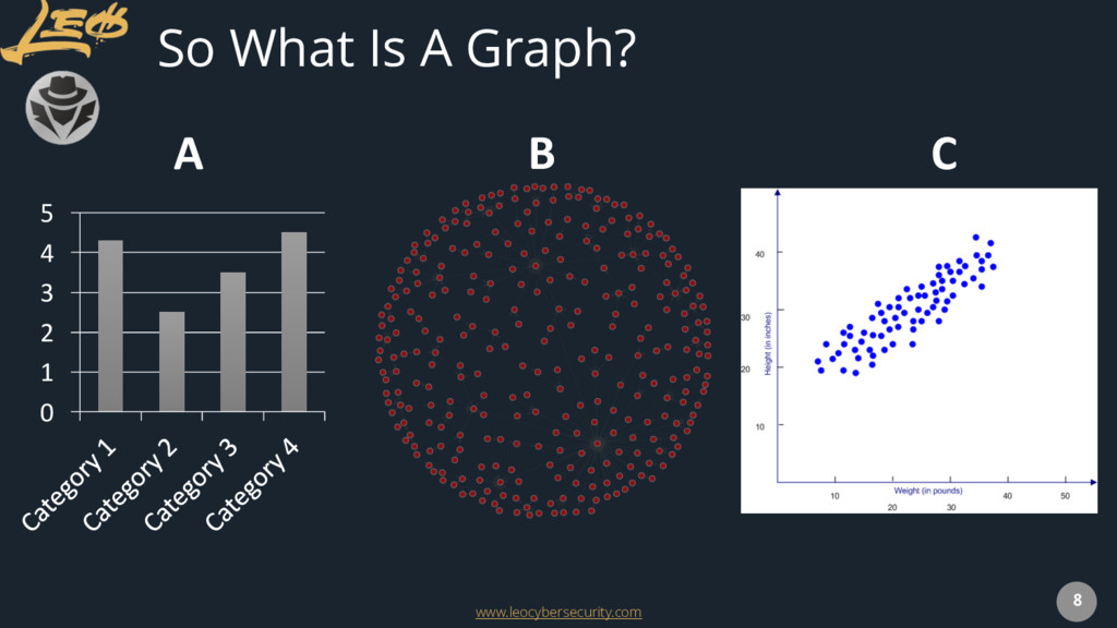 www.leocybersecurity.com 8 So What Is A Graph? ...