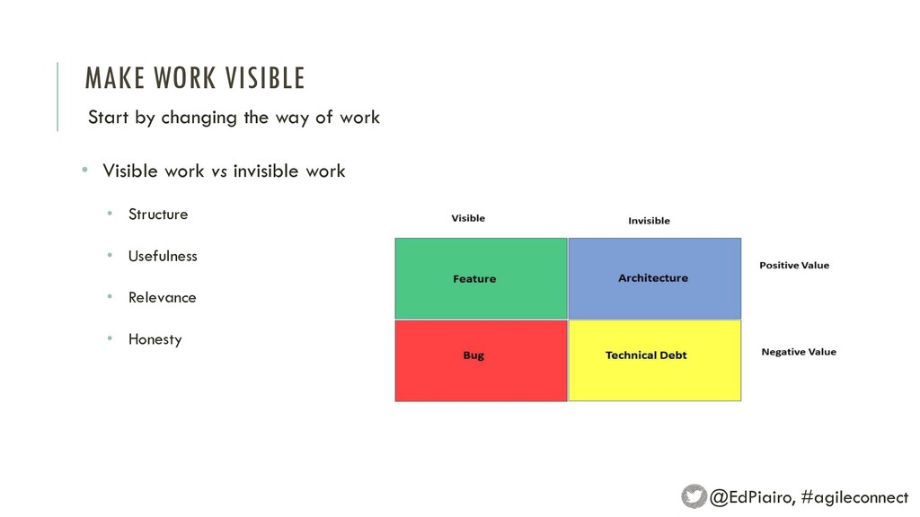 MAKE WORK VISIBLE Start by changing the way of ...