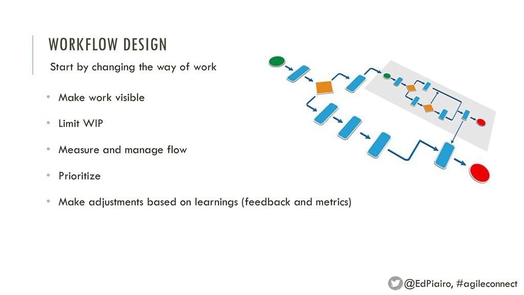 WORKFLOW DESIGN Start by changing the way of wo...
