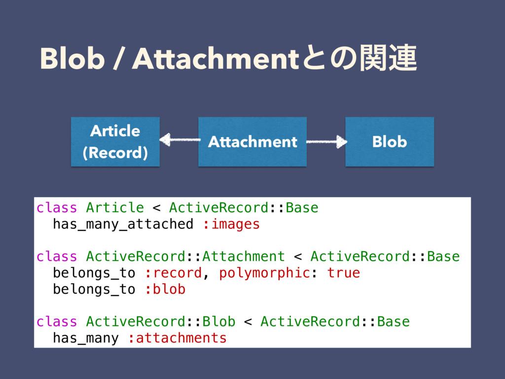 Blob / Attachmentͱͷؔ࿈ Article (Record) Attachme...