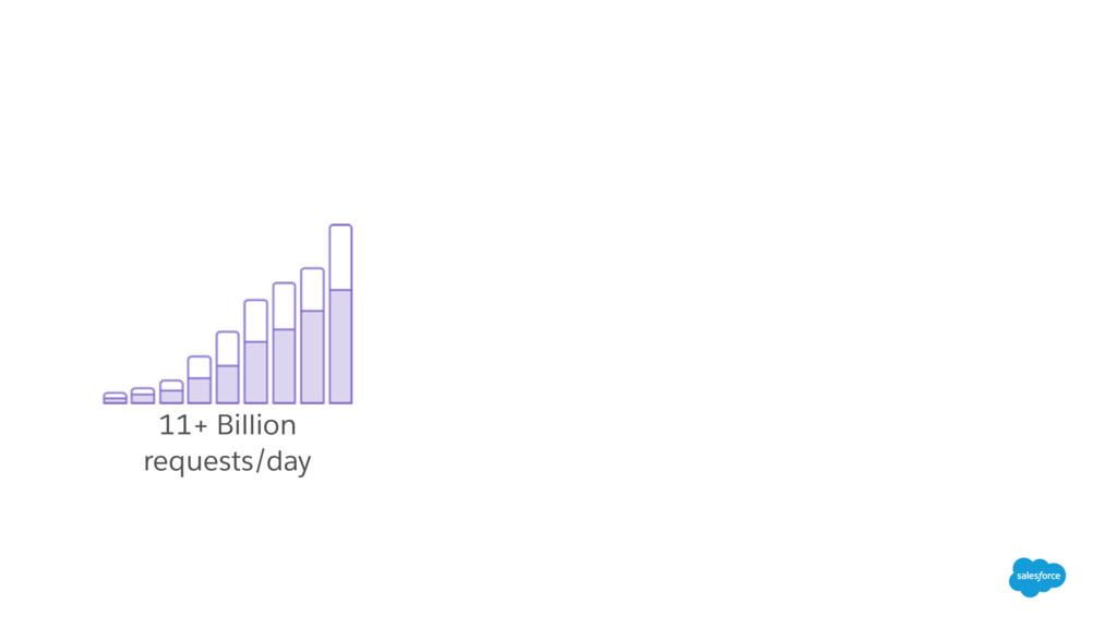 11+ Billion requests/day