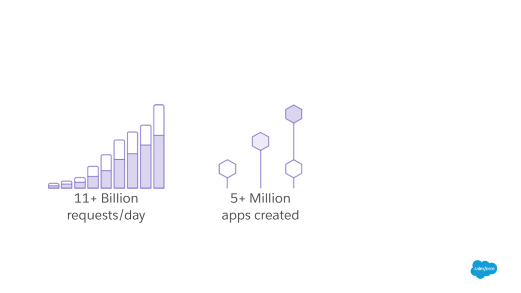 11+ Billion requests/day 5+ Million apps created