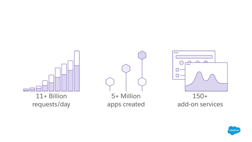 11+ Billion requests/day 5+ Million apps create...