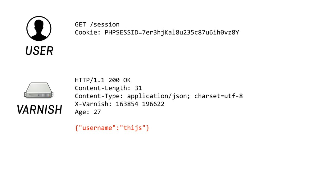USER GET /session Cookie: PHPSESSID=7er3hjKal8u...