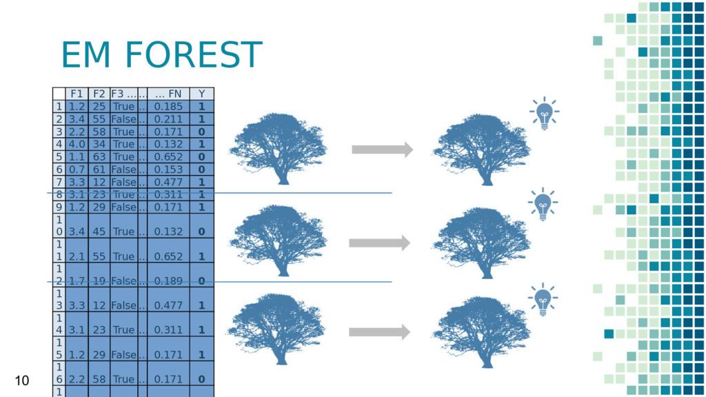 EM FOREST 10 F1 F2 F3 …… … FN Y 1 1.2 25 True …...