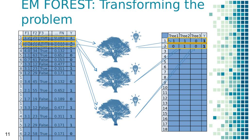 Tree1 Tree2 Tree3 Y 1 1 1 0 1 2 3 4 5 6 7 8 9 1...