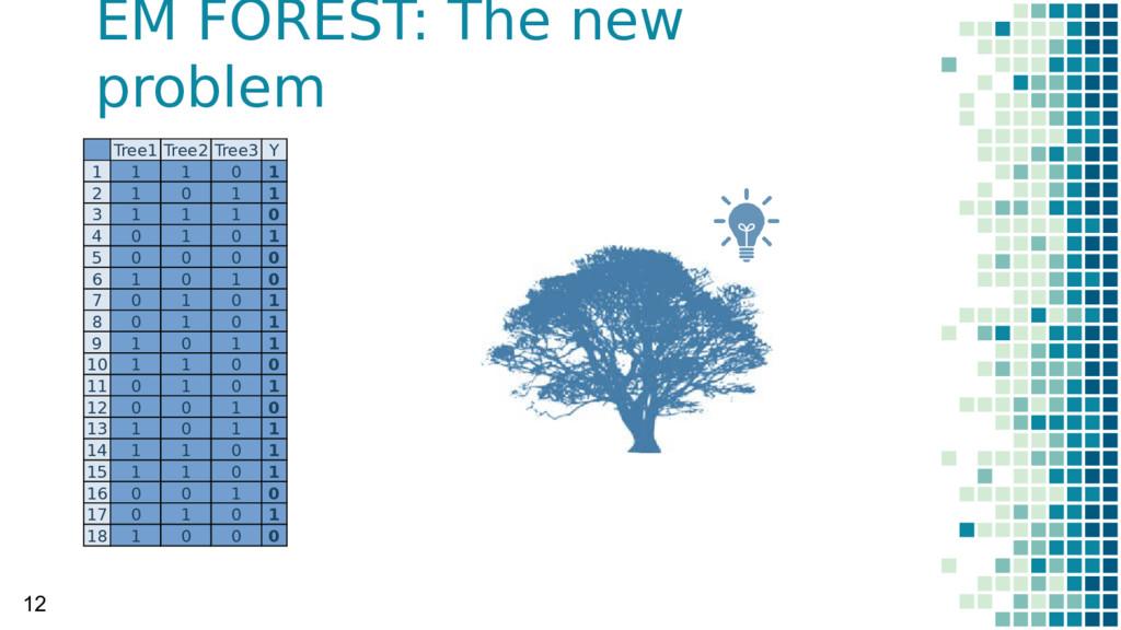 EM FOREST: The new problem 12 Tree1 Tree2 Tree3...