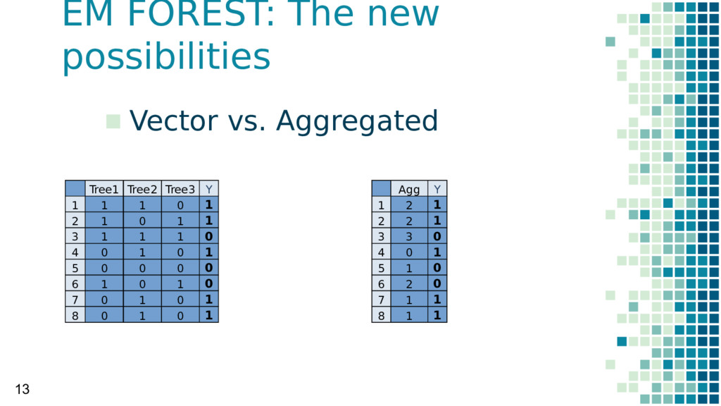 EM FOREST: The new possibilities 13 Tree1 Tree2...